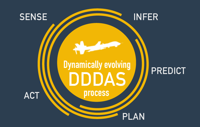 AFOSR Dynamic Data-Driven Application Systems (DDDAS)