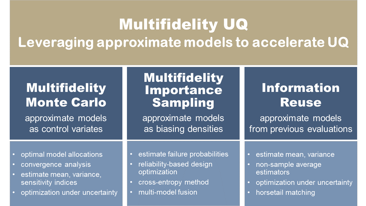 Multi-fidelity uncertainty quantification methods