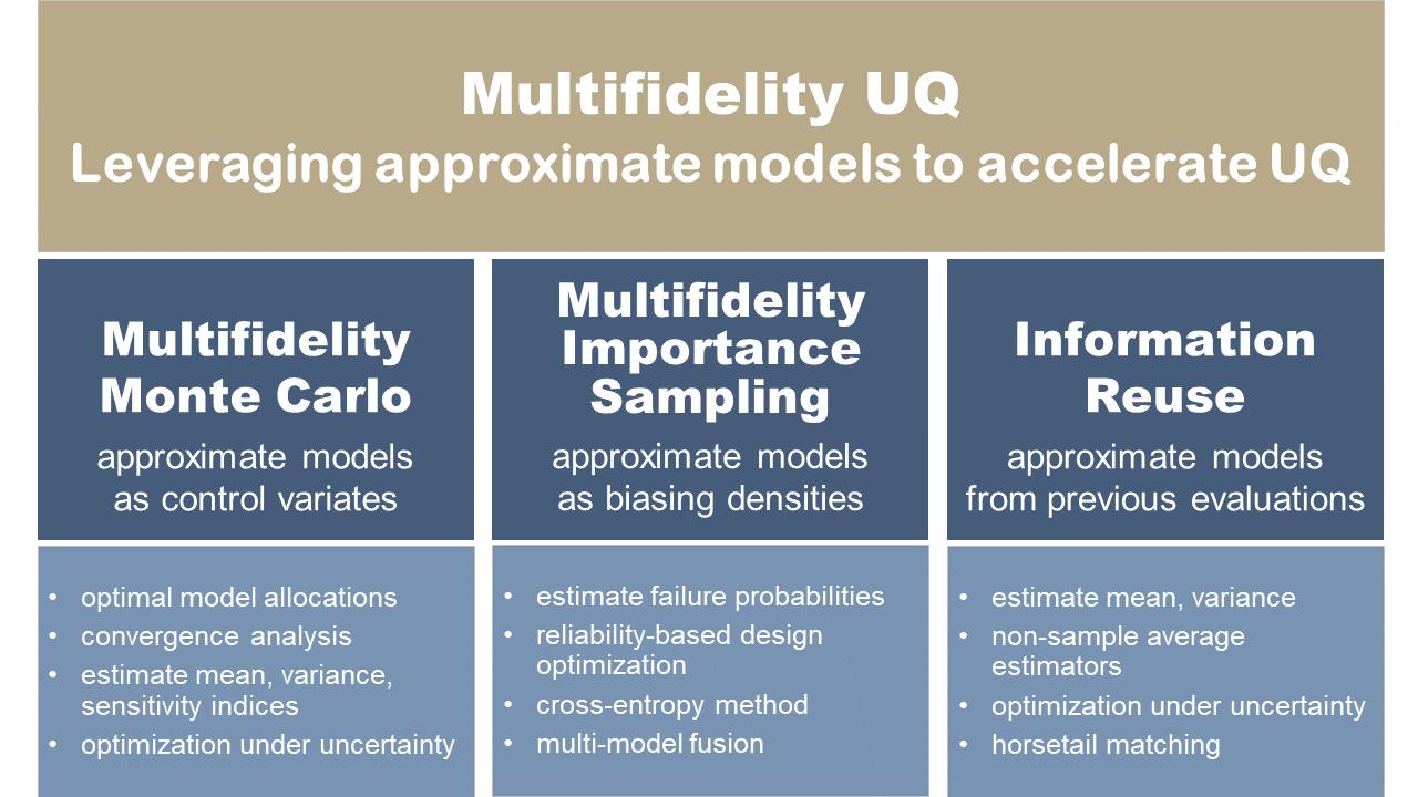 Multi-fidelity UQ and multi-level uncertainty quantification
